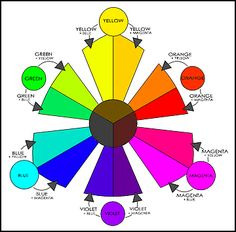 Color Consciousness: A Diagram Not to be Missed   Carol Simmons ...