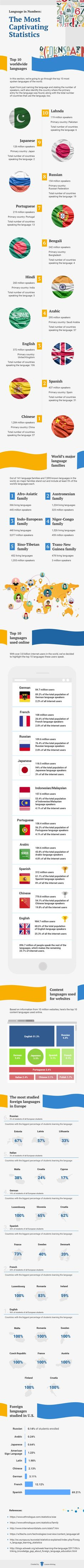 Language in Numbers: The Most Captivating Statistics
