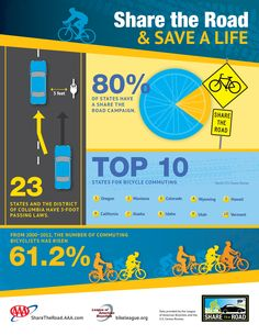 Share the road and save a life // Oregon is the top state for bicycle commuting. Winter Driving Tips, Safe Driving Tips, Driving Safety, Bicycle Safety, Teen Driver, Distracted Driving, Driving School, Card Companies, Safety Tips