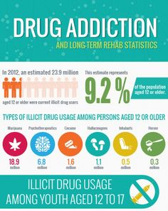 learning insights about drug addiction awareness A concept of learning to overcome  and rationality is a progressive step in the course of treatment of alcohol and drug addiction  and mindful awareness,.