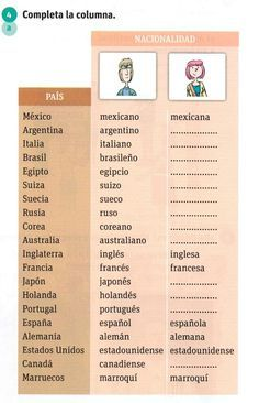 Nacionalidades - practice with adjectives of nationality and gender #descripciones