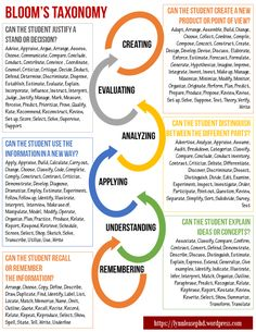 Bloom'S taxonomy – teaching, learning, & everything in between Blooms Taxonomy Verbs, Blooms Taxonomy Poster, Blooms Taxonomy Questions, Bloom's Taxonomy, Instructional Technology, Instructional Strategies, Instructional Design, Teaching Strategies, Instructional Planning