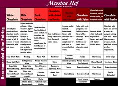 Wine And Chocolate Pairings Chart Courtesy Of Messina Hof Winery Resort