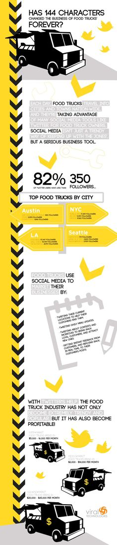 Social Media and the Business of Food Trucks #infograph