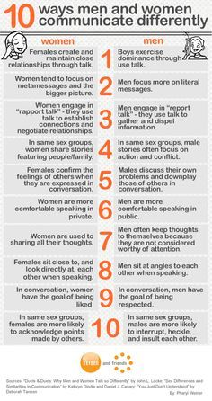 Difference In Male And Female Communication