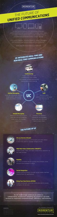 The Future of Unified Communications #Infographic #unifiedcommunications