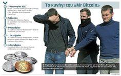 NotisRigas: Ο Mr Bitcoin…