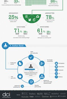 Pretty cool Digital Marketing Trends Infographic