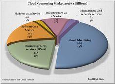 Cloud Computing - 1redDrop