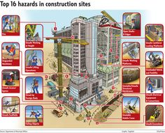 Top 16 hazards in construction sites. #SafetyAwareness #SkyTopBuilders http://gulfnews.com/news/gulf/uae/general/new-rules-to-cut-down-construction-site-casualties-1.1025386