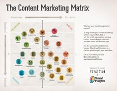 The content marketing matrix helps create ideas for shareable content.