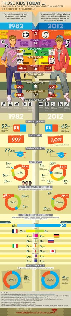 Los jóvenes de 1982 y los 2012 #infografia #infographic #education ...