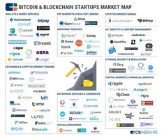 95 Bitcoin & Blockchain Startups In One Market Map - CB Insights