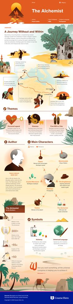 This infographic is from our yearlong partnership with Course Hero to visualize the themes, context, characters, and authors of students' favorite literary works. The Alchemist presented the opportunity to blend fantasy and geography, contrasting a map of North Africa with intimate snapshots of characters and first-person views of the environment.