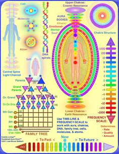 downloadable Aura Healing Chart
