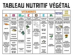 Tableau nutritif végétal
