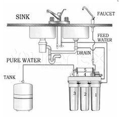www.purenex.com  Water-filtering scheme  #health #water #purenex #filtering