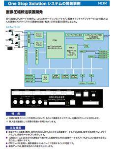 画像圧縮転送装置開発 - #NDR  SH4搭載CPUボードを使用し、Linuxをポーティング、ドライバ、画像キャプチャアプリケーションを組み込んだ画像メモリライブラリ(画像の圧縮・転送・保存装置)を開発しました。