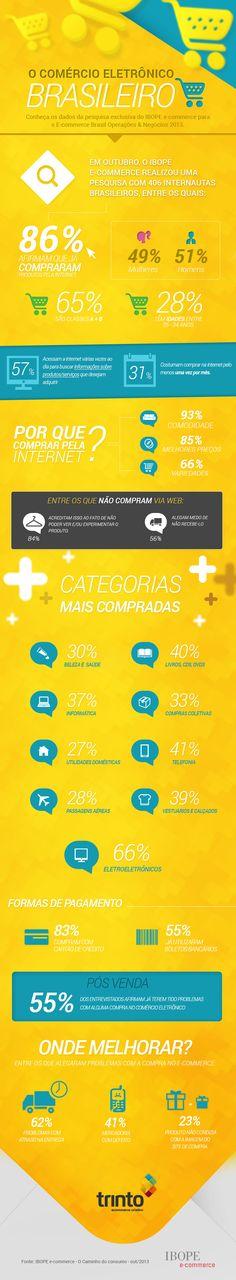 Conheça os dados da pesquisa exclusiva IBOPE e-commerce para o E-commerce Brasil Operações & Negócios 2013.