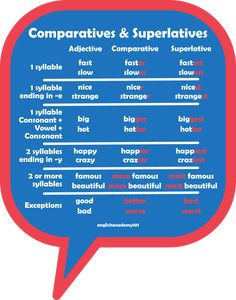 We use comparatives and superlatives to describe things in English. Comparatives are for 2 things while superlatives are for 3 or more things. English Tips, English Study, English Class, English Words, English Lessons, English Grammar, English Teaching Materials, English Writing Skills, English Vocabulary