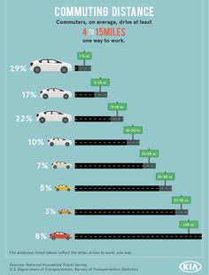 Kia Cherry Hill >> 1000+ images about Car Infographics on Pinterest ...