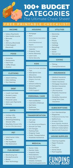 Use this free budget categories checklist printable to help you create the perfect budget for you. If you are just learning how to budget, or need to update your existing budget, this checklist will help you get started! Budgeting Worksheets, Budgeting Money, Budget Planner, Happy Planner, Money Saving Tips, Money Tips, Frugal Tips, Finance Tips, Money Management
