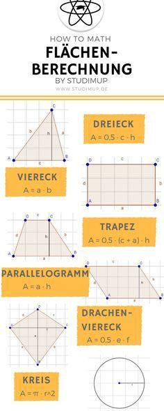 Fläche berechen leicht erklärt mit einem Spickzettel zum Lernen. Für Schüler im Gymnasium und der Realschule.
