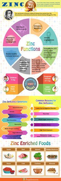 Healthy Food Choices, Healthy Eating Tips, Best Zinc Supplement, Zinc Supplement Benefits, Zinc Deficiency Symptoms, Chronic Sinus Headache, Zinc Benefits, Zinc Rich Foods, Zinc Supplements