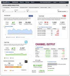 GoodData - Social Media Cloud Dashboard