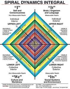 Spiral Dynamics Integral