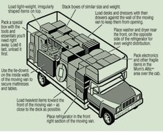 Nice general diagram for how to pack a truck.