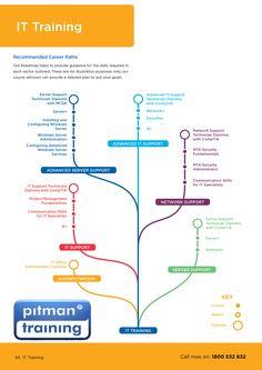 IT Training Career Path
