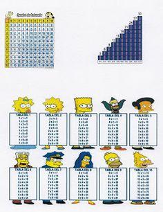 Blog de estrategias y recursos para el aula : Dificultades para aprender las tablas de multiplicar