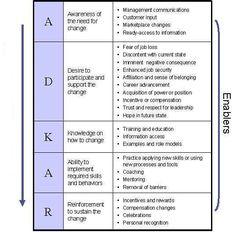 CHANGE MANAGEMENT MODEL for staff & constituents:   ADKAR-map-mod1.jpg