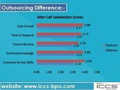 Outsourcing Difference For more info, visit: http://www.iccs-bpo.com/