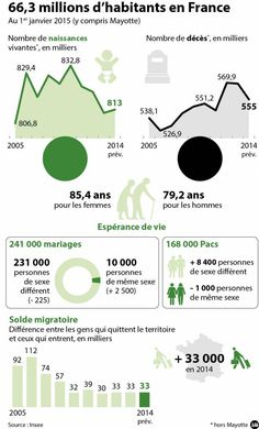 L'Insee a présenté comme tous les ans mardi ses chiffres clés sur la fécondité, les mariages, l'espérance de vie et le vieillissement.