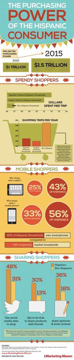 INFOGRAPHIC: The Purchasing Power of Hispanic Consumers - Hispanicize