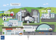 IEC infographic to show how a Smart City works  www.jg-creative.co.uk