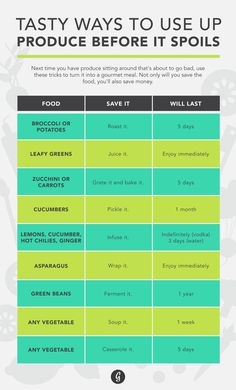 How to Bring Any Almost-Spoiled Produce Back to Life — Sick of wasting your food and money on produce that spoils too quickly? These tips make it easy to save vegetables and fruits for healthy uses. Gourmet Recipes, Cooking Recipes, Healthy Recipes, Veg Recipes, Healthy Foods, Healthy Life, Food Hacks, Food Tips, Food Ideas