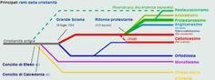 Schema rappresentante le principali differenziazioni del cristianesimo , riportate in ordine cronologico.