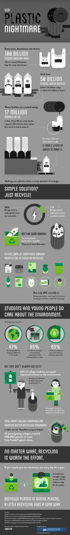 Recycle plastic! #infographic #recylcle