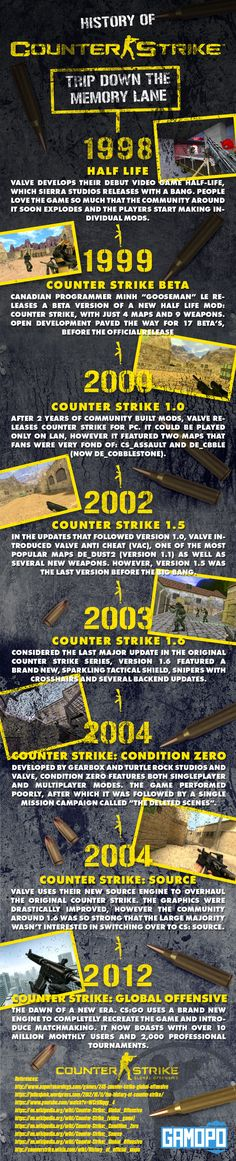 History of CSGO: Game That Shaped the Future of Multiplayer FPS (Infographic) http://www.dragonblogger.com/history-csgo-game-shaped-future-multiplayer-fps-infographic/