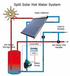 How do I… regulate the temperature of my solar hot water system?