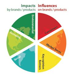 Using Brands for Impact by Scalechange.com