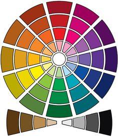 roue chromatique, nuancier, couleur chaude et froide, saturation, température, ton, colorimétrie, relooking, coach en image de soi, dégradé de couleur