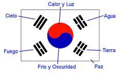 Archivo:Bandera de Corea del Sur Explicada.png