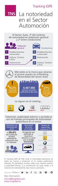 La notoriedad en el sector automoción. Datos IOPE. Balance del Sector auto 2014