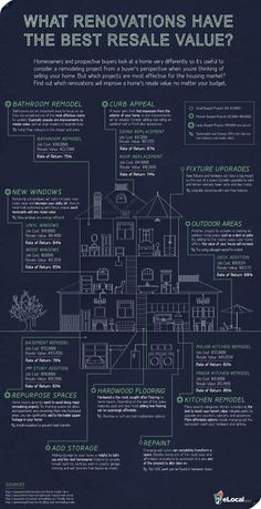 [Infographic] What Renovations Have The Best Resale Value – Home Renovation Home Renovation, Home Remodeling, Remodeling Costs, Remodeling Companies, Home Improvement Projects, Home Projects, Do It Yourself Inspiration, Up House, Sell House