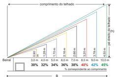 Inclinação correta para telhados - Reforma Fácil