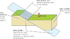 Partes de una Falla | Geología Venezolana